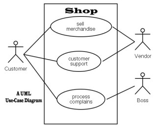 uml use case diagram shop - Define Uml Diagram